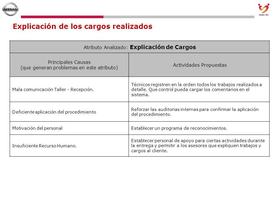 Explicación de los cargos realizados Atributo Analizado: Explicación de Cargos Principales Causas (que generan problemas en este atributo) Actividades