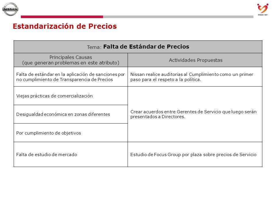 Estandarización de Precios Tema: Falta de Estándar de Precios Principales Causas (que generan problemas en este atributo) Actividades Propuestas Falta