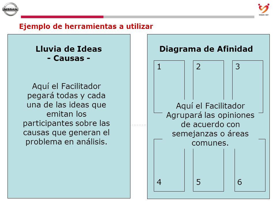 Ejemplo de herramientas a utilizar Lluvia de Ideas - Causas - Diagrama de Afinidad Aquí el Facilitador pegará todas y cada una de las ideas que emitan
