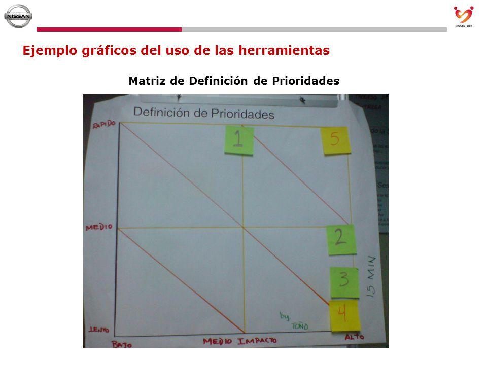Ejemplo gráficos del uso de las herramientas Matriz de Definición de Prioridades