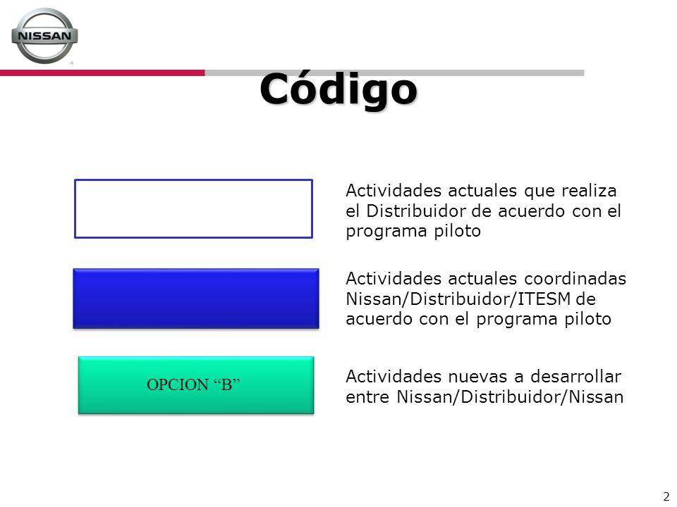 2 Código Actividades actuales que realiza el Distribuidor de acuerdo con el programa piloto Actividades actuales coordinadas Nissan/Distribuidor/ITESM