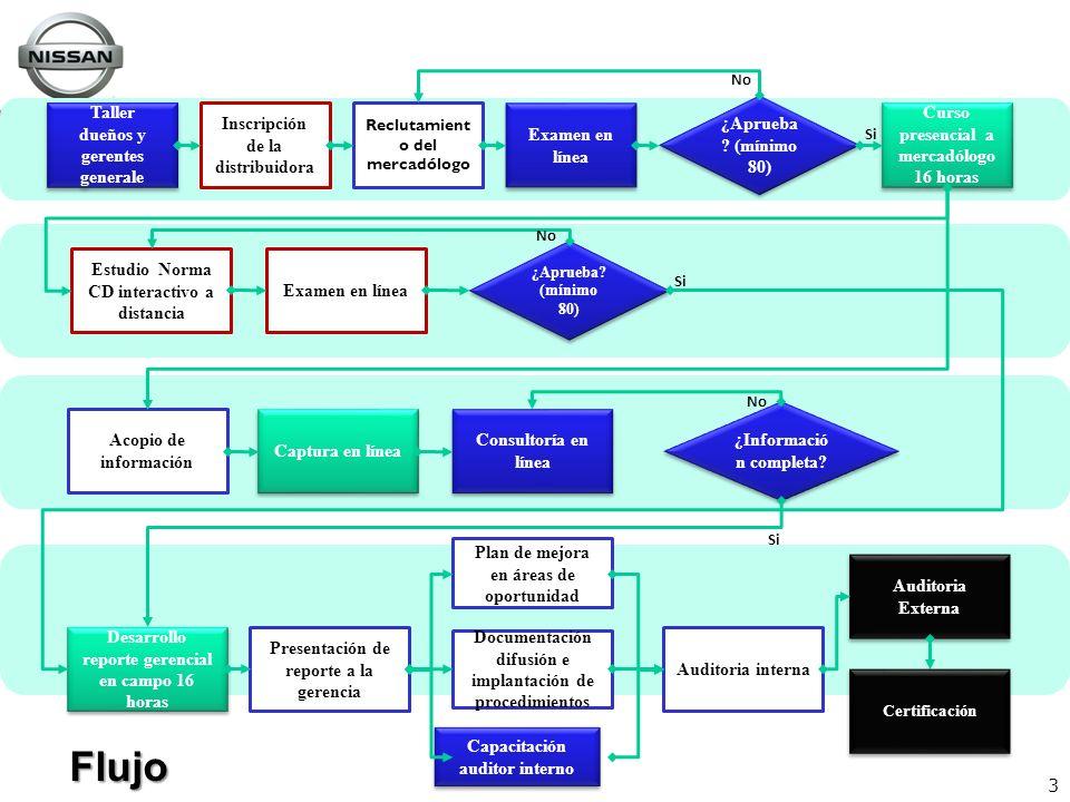 3 Capacitación auditor interno Taller dueños y gerentes generale Inscripción de la distribuidora Reclutamient o del mercadólogo Examen en línea ¿Aprue