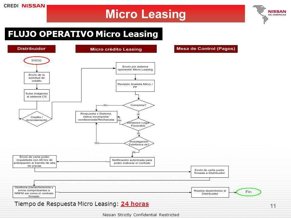 Nissan Strictly Confidential Restricted 11 Micro Leasing FLUJO OPERATIVO Micro Leasing Tiempo de Respuesta Micro Leasing: 24 horas