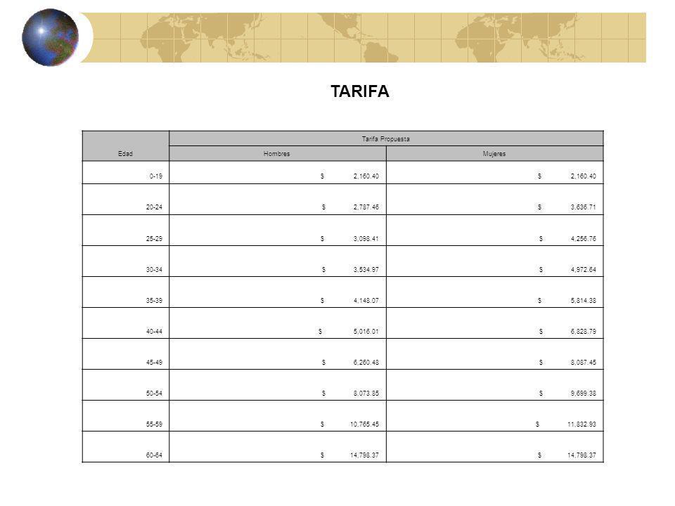 TARIFA Edad Tarifa Propuesta HombresMujeres 0-19 $ 2,160.40 20-24 $ 2,787.46 $ 3,636.71 25-29 $ 3,098.41 $ 4,256.76 30-34 $ 3,534.97 $ 4,972.64 35-39