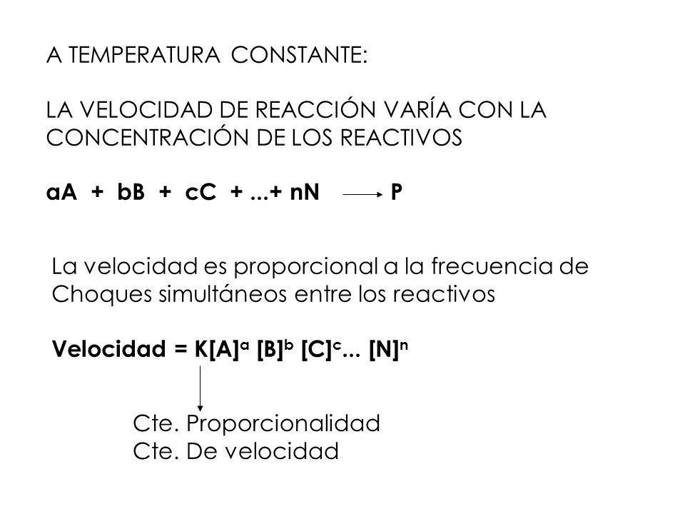 A TEMPERATURA CONSTANTE: LA VELOCIDAD DE REACCIÓN VARÍA CON LA CONCENTRACIÓN DE LOS REACTIVOS aA + bB + cC +...+ nN P La velocidad es proporcional a l