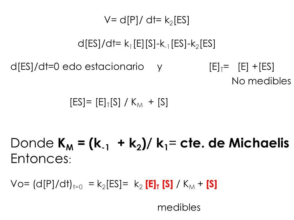 V= d[P]/ dt= k 2 [ES] d[ES]/dt= k 1 [E][S]-k -1 [ES]-k 2 [ES] d[ES]/dt=0 edo estacionario y [E] T = [E] +[ES] [ES]= [E] T [S] / K M + [S] Donde K M =