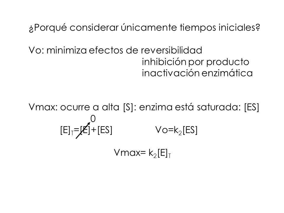 ¿Porqué considerar únicamente tiempos iniciales? Vo: minimiza efectos de reversibilidad inhibición por producto inactivación enzimática Vmax: ocurre a