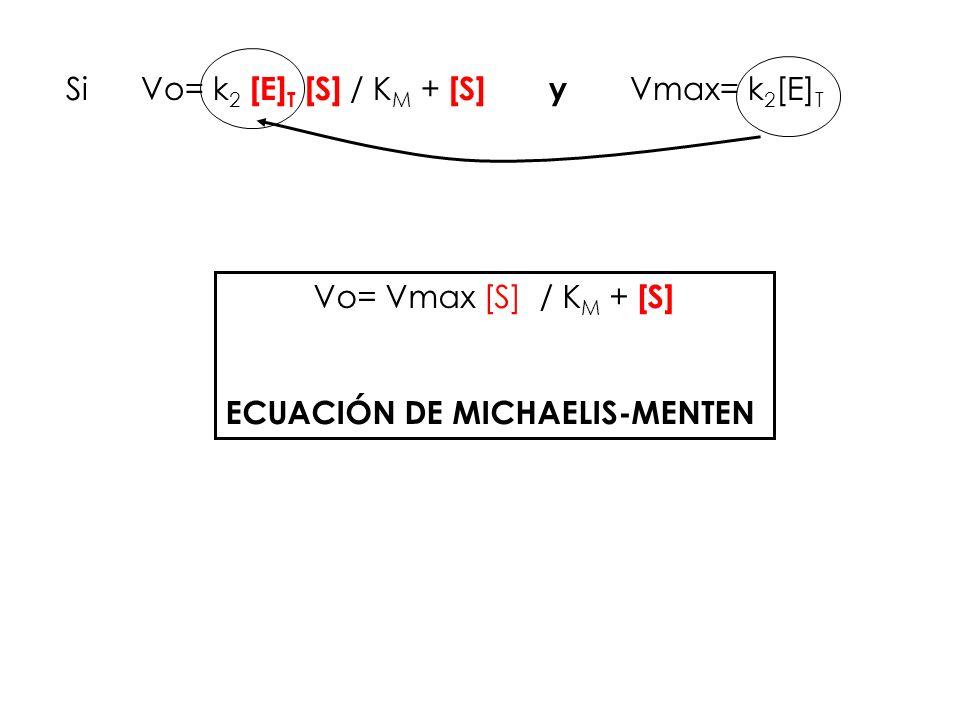 Si Vo= k 2 [E] T [S] / K M + [S] y Vmax= k 2 [E] T Vo= Vmax [S] / K M + [S] ECUACIÓN DE MICHAELIS-MENTEN