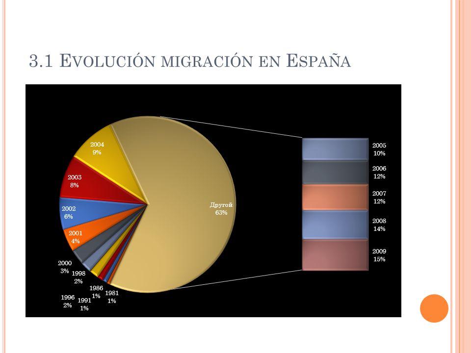 3.1 E VOLUCIÓN MIGRACIÓN EN E SPAÑA