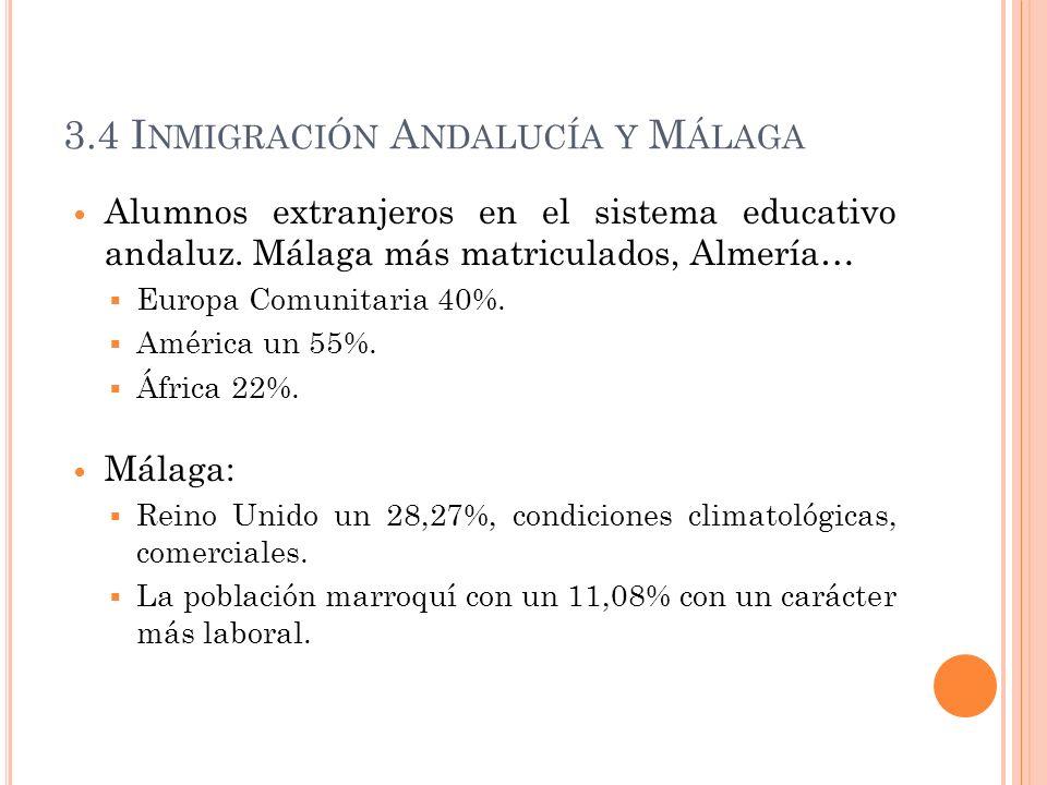 3.4 I NMIGRACIÓN A NDALUCÍA Y M ÁLAGA Alumnos extranjeros en el sistema educativo andaluz. Málaga más matriculados, Almería… Europa Comunitaria 40%. A