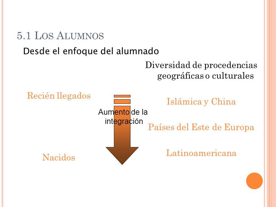 5.1 L OS A LUMNOS Recién llegados Nacidos Diversidad de procedencias geográficas o culturales Islámica y China Países del Este de Europa Latinoamerica