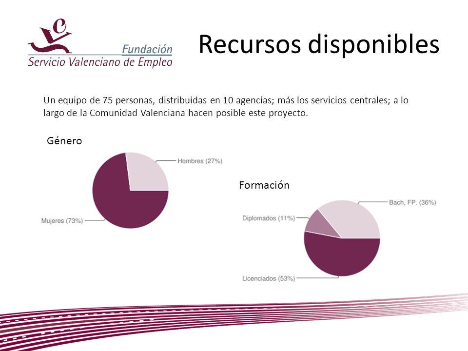 Recursos disponibles Un equipo de 75 personas, distribuidas en 10 agencias; más los servicios centrales; a lo largo de la Comunidad Valenciana hacen p
