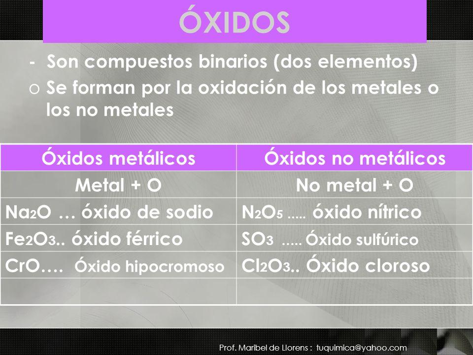 Nomenclatura de Ácidos oxácidos y bases.