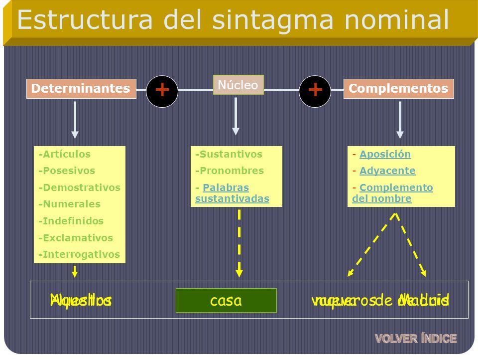 Núcleo Complementos -Artículos -Posesivos -Demostrativos -Numerales -Indefinidos -Exclamativos -Interrogativos - Aposición - Adyacente - Complemento d