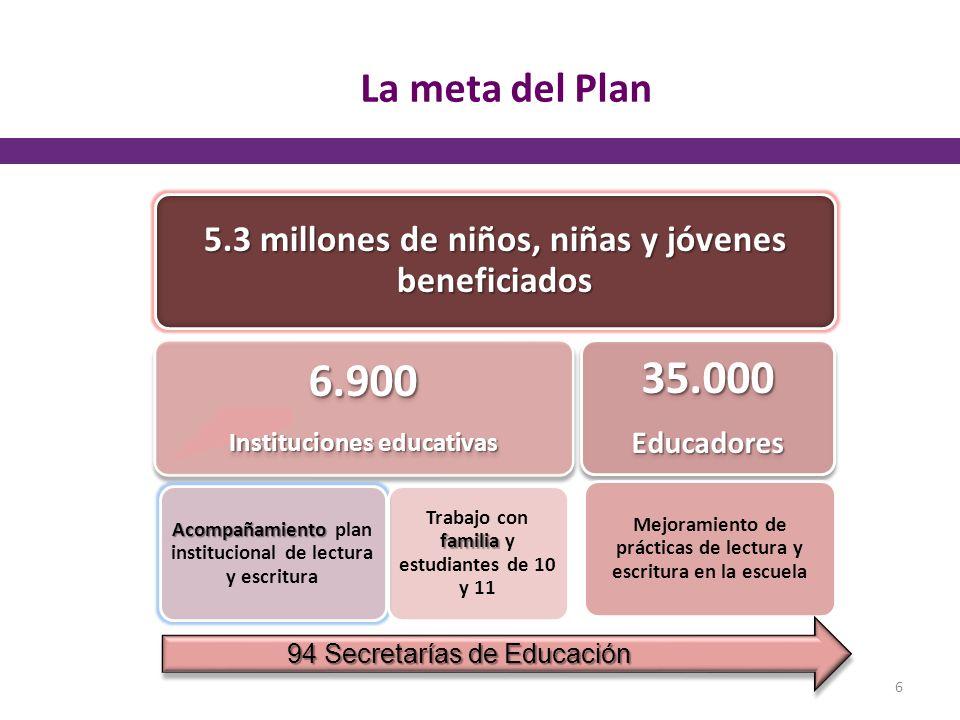 La meta del Plan 5.3 millones de niños, niñas y jóvenes beneficiados 6.900 Instituciones educativas Acompañamiento Acompañamiento plan institucional de lectura y escritura familia Trabajo con familia y estudiantes de 10 y 11 35.000Educadores Mejoramiento de prácticas de lectura y escritura en la escuela 94 Secretarías de Educación 6