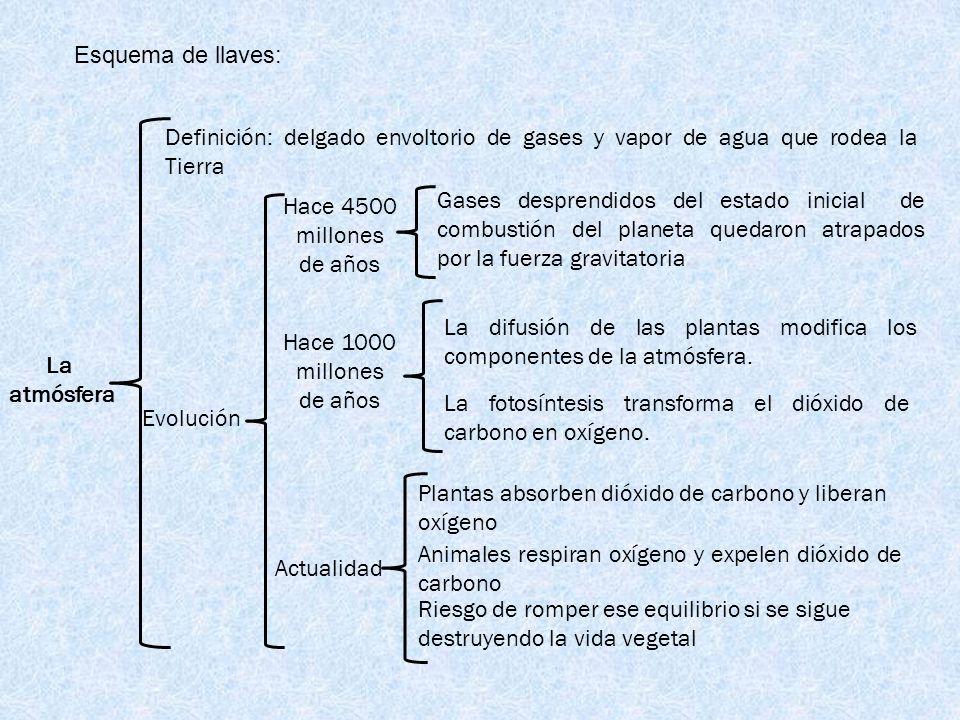 Esquema de llaves: La atmósfera Definición: delgado envoltorio de gases y vapor de agua que rodea la Tierra Hace 1000 millones de años Evolución Gases