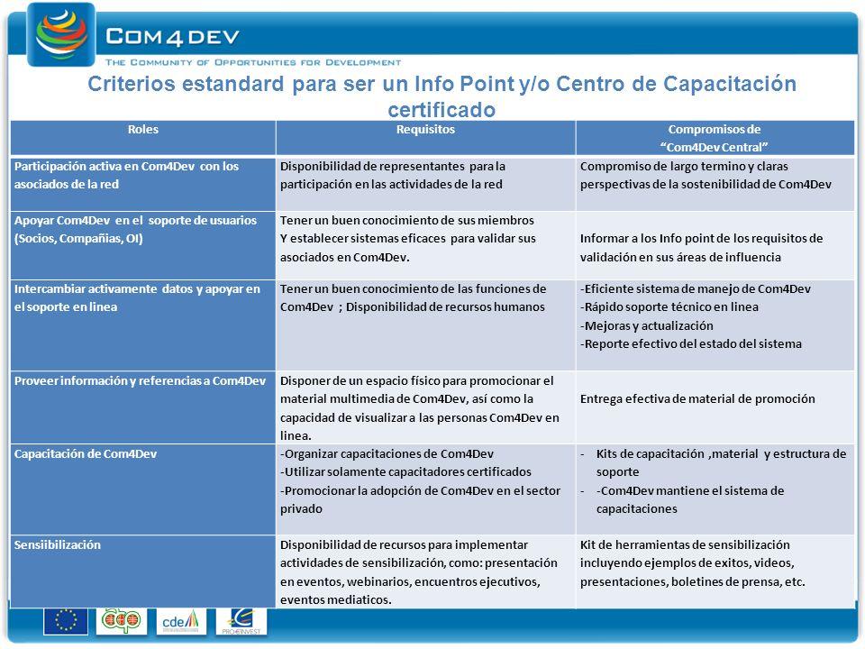 Criterios estandard para ser un Info Point y/o Centro de Capacitación certificado RolesRequisitos Compromisos de Com4Dev Central Participación activa