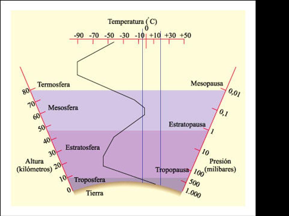 Problemas ambientales globales EFECTO INVERNADERO El aumento del CO2 en la atmósfera (debido al uso de combustibles fósiles) impide que la radiación de onda larga escape al espacio exterior y aumenta la temperatura global de la tierra.
