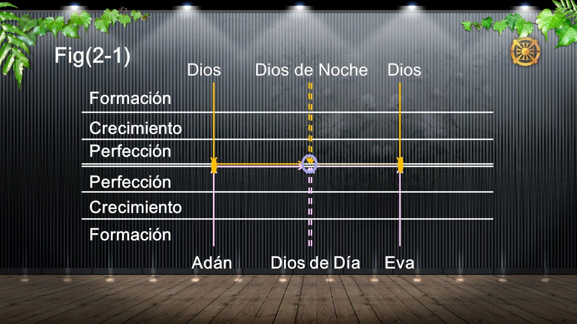 Fig(2-1) Formación Crecimiento Perfección Crecimiento Formación Adán Dios de Día Eva Dios Dios de Noche Dios
