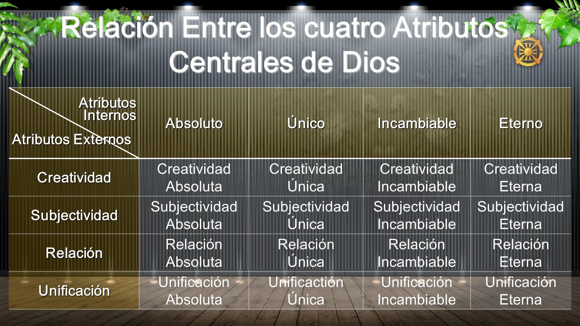 Relación Entre los cuatro Atributos Centrales de Dios Atributos AtributosInternos Atributos Externos AbsolutoÚnicoIncambiableEterno Creatividad Creati