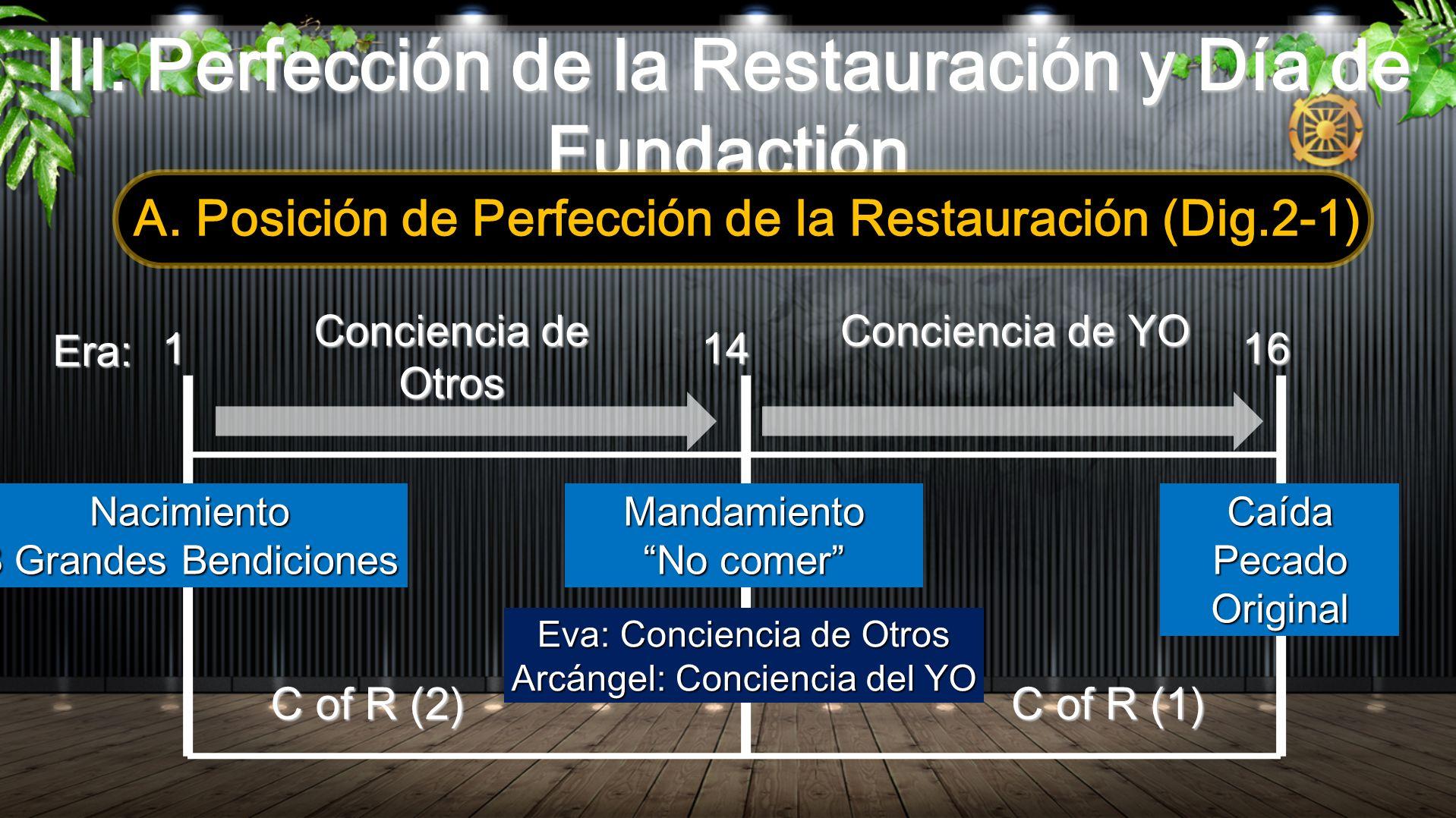 III. Perfección de la Restauración y Día de Fundactión A. Posición de Perfección de la Restauración (Dig.2-1) 11416 Conciencia de Otros Conciencia de