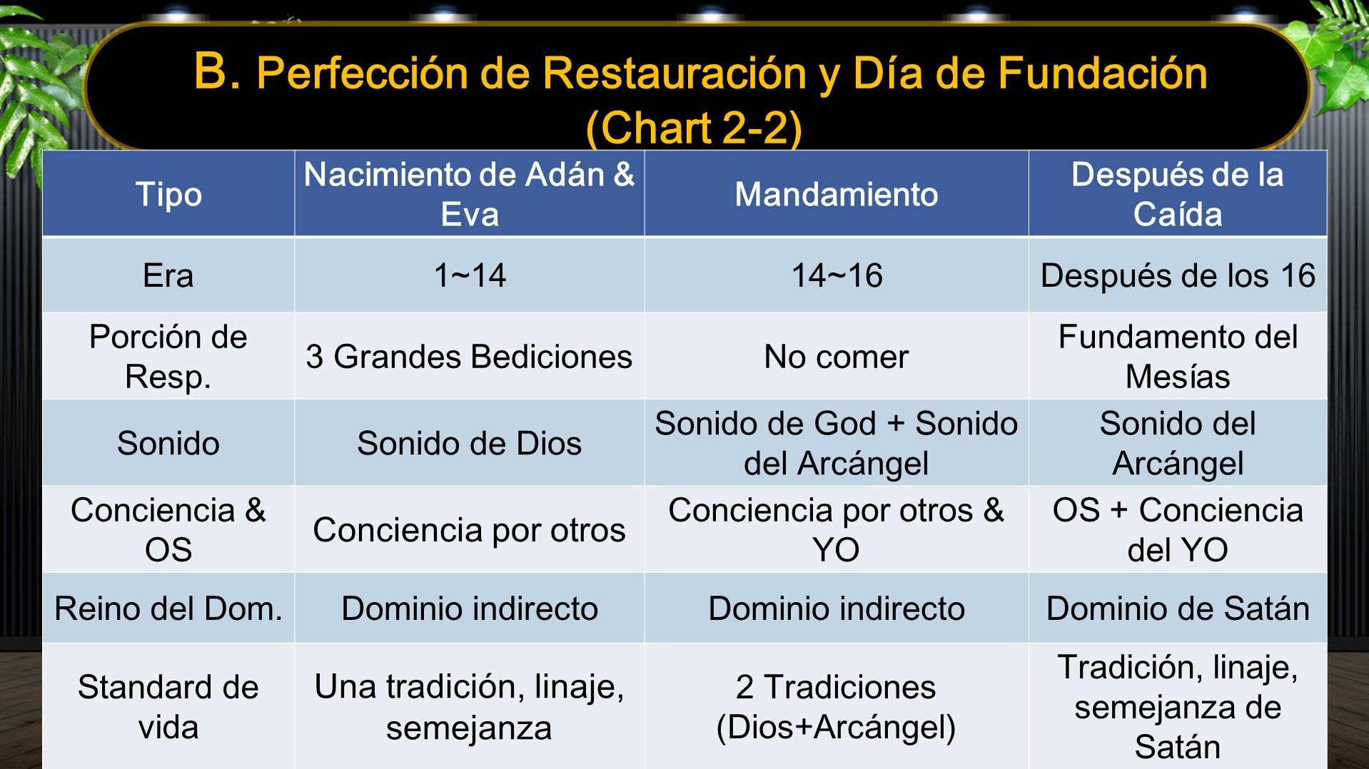 B. Perfección de Restauración y Día de Fundación (Chart 2-2) Tipo Nacimiento de Adán & Eva Mandamiento Después de la Caída Era1~1414~16Después de los