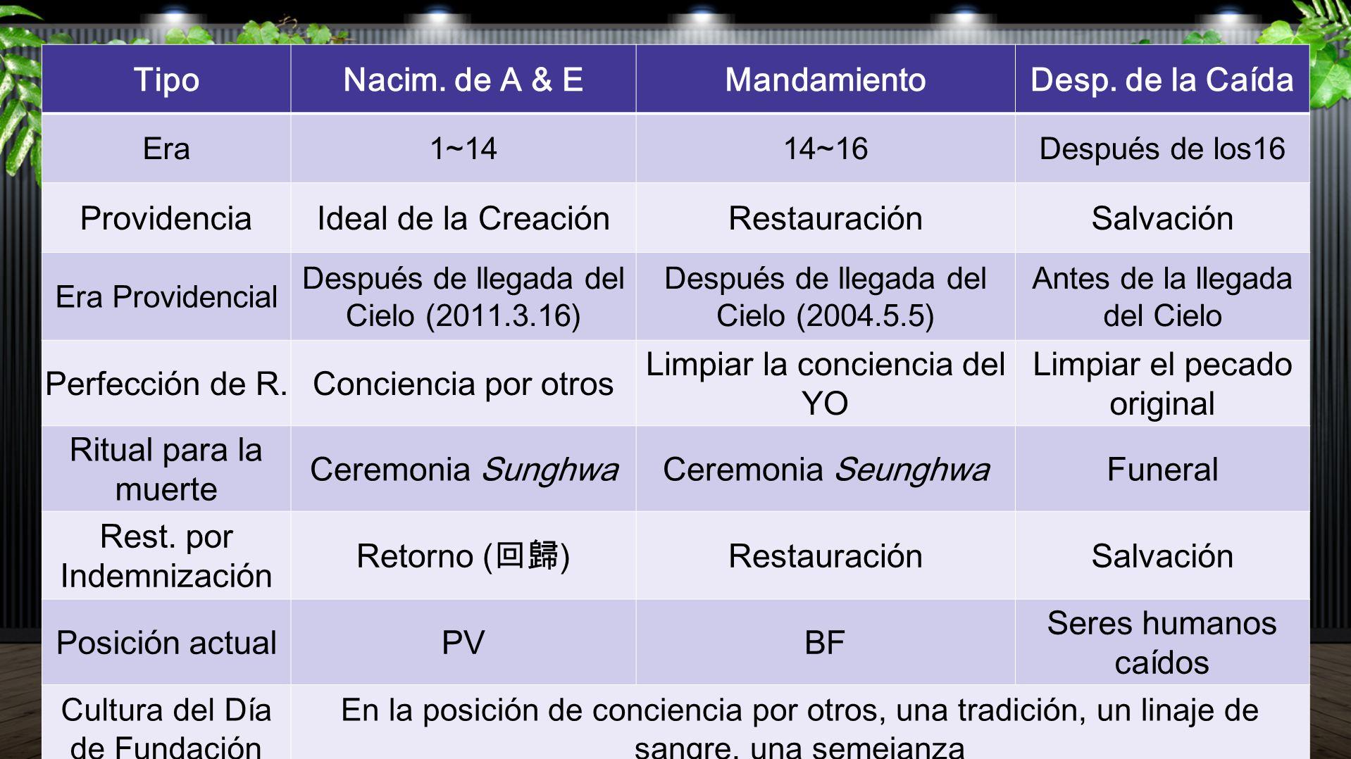 TipoNacim. de A & EMandamientoDesp. de la Caída Era1~1414~16Después de los16 ProvidenciaIdeal de la CreaciónRestauraciónSalvación Era Providencial Des