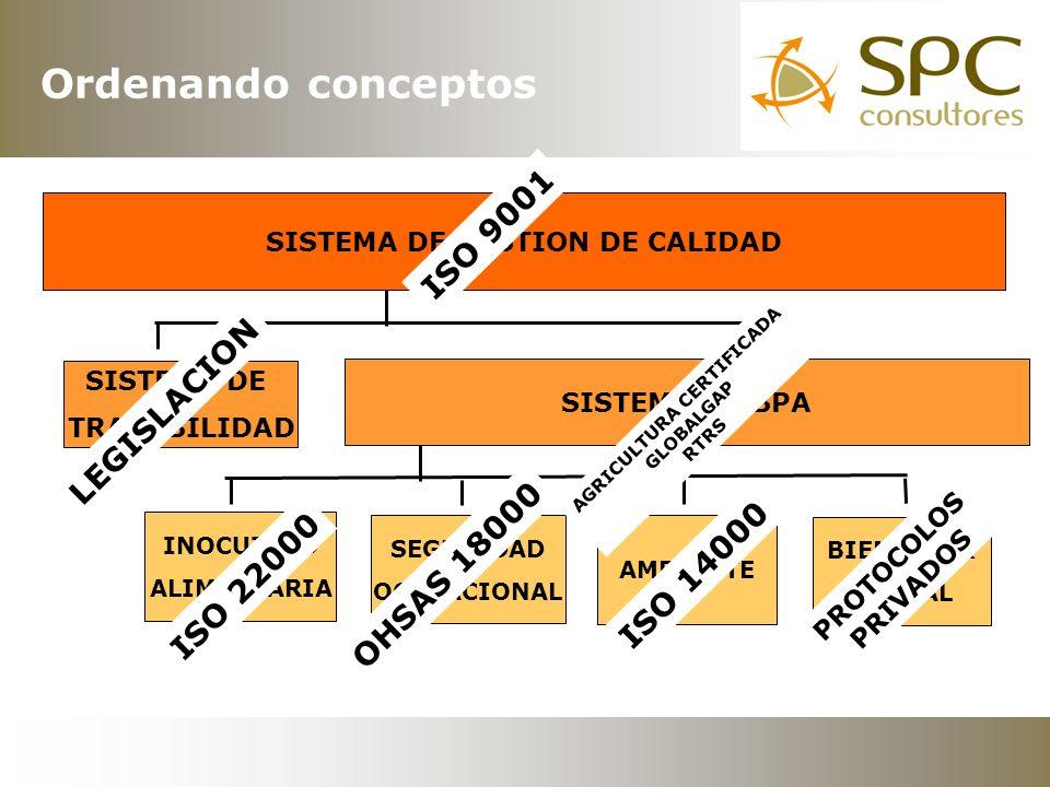 INOCUIDAD ALIMENTARIA AMBIENTE BIENESTAR ANIMAL SEGURIDAD OCUPACIONAL SISTEMA DE TRAZABILIDAD SISTEMA DE BPA SISTEMA DE GESTION DE CALIDAD ISO 22000 OHSAS 18000 ISO 14000 PROTOCOLOS PRIVADOS AGRICULTURA CERTIFICADA GLOBALGAP RTRS LEGISLACION ISO 9001 Ordenando conceptos