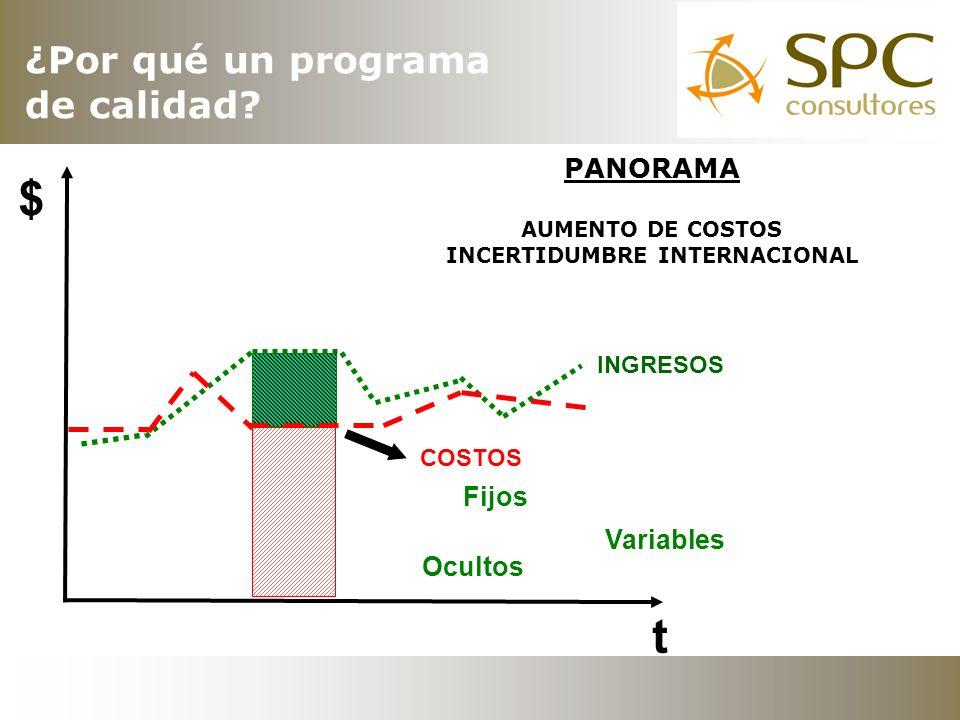 INGRESOS COSTOS $ t Fijos Variables Ocultos PANORAMA AUMENTO DE COSTOS INCERTIDUMBRE INTERNACIONAL ¿Por qué un programa de calidad?