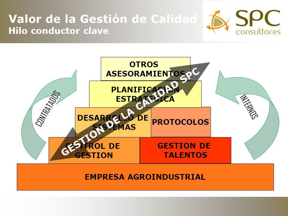 VALOR AGREGADO E INTANGIBLES PROTOCOLOS CONTROL DE GESTION DESARROLLO DE SISTEMAS PLANIFICACION ESTRATEGICA OTROS ASESORAMIENTOS EMPRESA AGROINDUSTRIAL G E S T I O N D E L A C A L I D A D S P C INTERNOS CONTRATADOS GESTION DE TALENTOS Valor de la Gestión de Calidad Hilo conductor clave