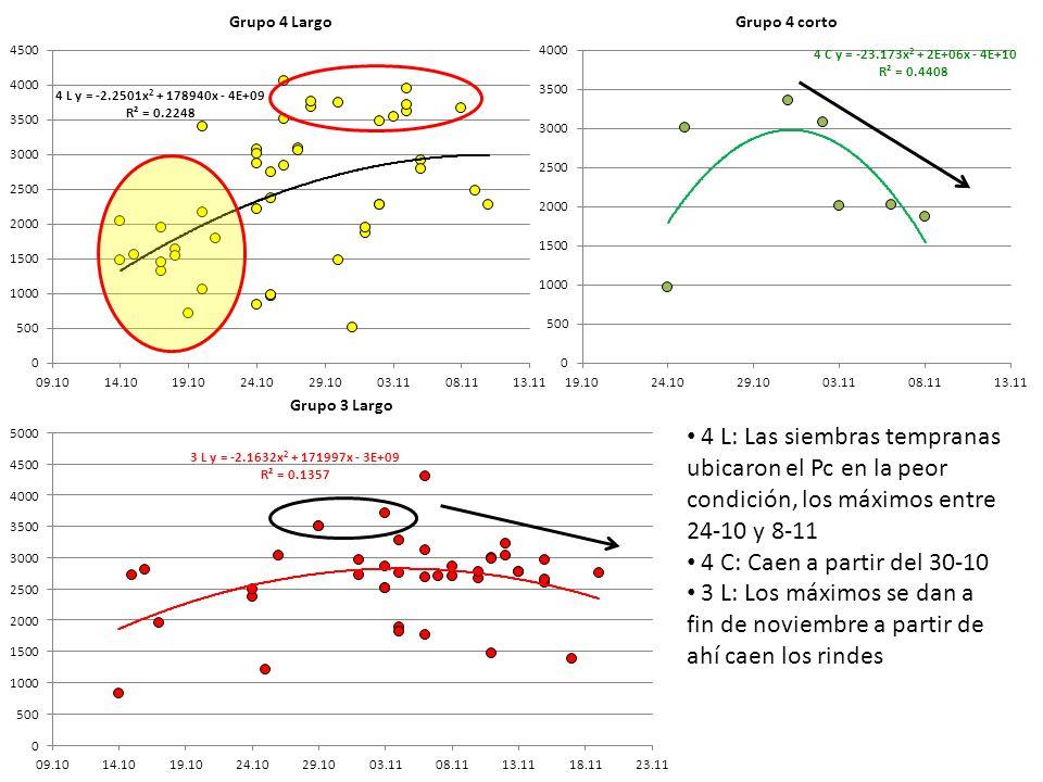 4 L: Las siembras tempranas ubicaron el Pc en la peor condición, los máximos entre 24-10 y 8-11 4 C: Caen a partir del 30-10 3 L: Los máximos se dan a