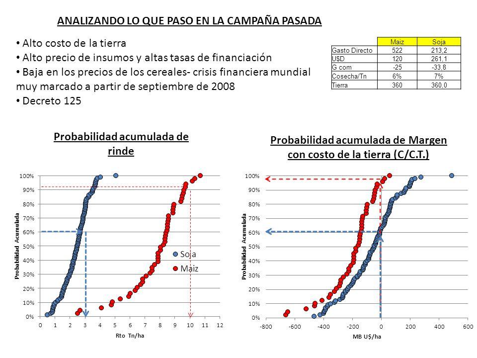 ANALIZANDO LO QUE PASO EN LA CAMPAÑA PASADA Alto costo de la tierra Alto precio de insumos y altas tasas de financiación Baja en los precios de los ce