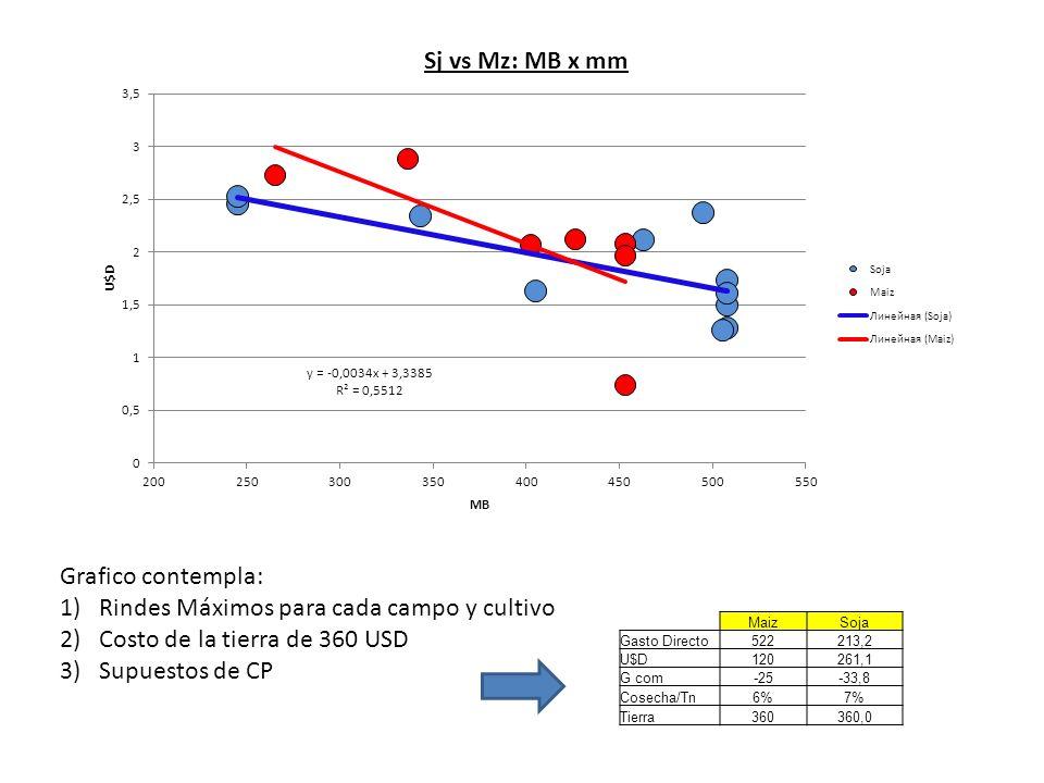 Grafico contempla: 1)Rindes Máximos para cada campo y cultivo 2)Costo de la tierra de 360 USD 3)Supuestos de CP MaizSoja Gasto Directo522213,2 U$D1202