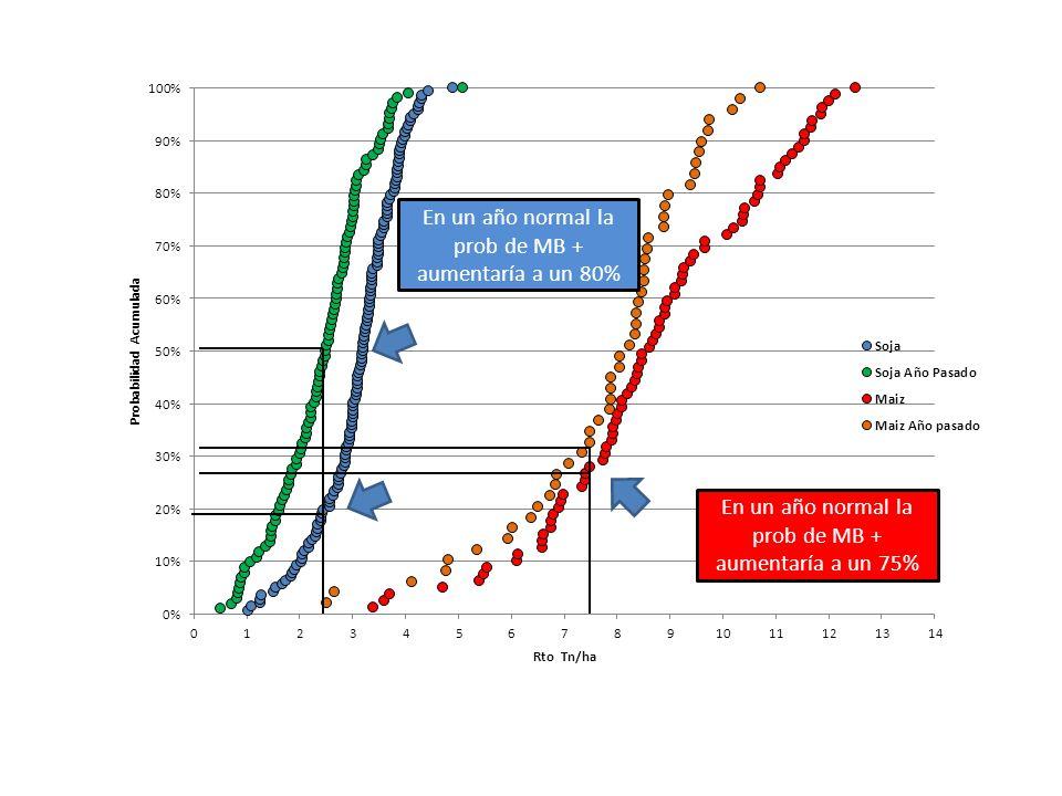 En un año normal la prob de MB + aumentaría a un 75%
