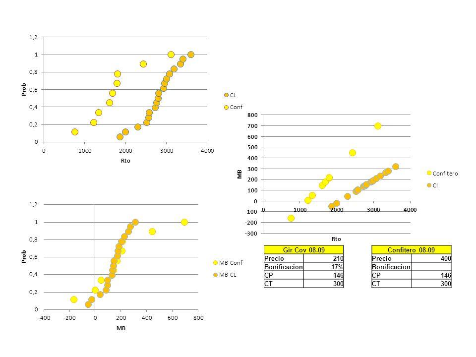 Gir Cov 08-09 Precio210 Bonificacion17% CP146 CT300 Confitero 08-09 Precio400 Bonificacion CP146 CT300