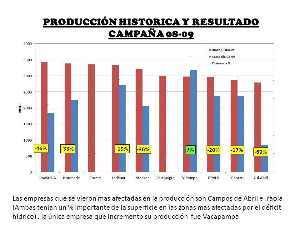 PRODUCCIÓN HISTORICA Y RESULTADO CAMPAÑA 08-09 Las empresas que se vieron mas afectadas en la producción son Campos de Abril e Iraola (Ambas tenían un
