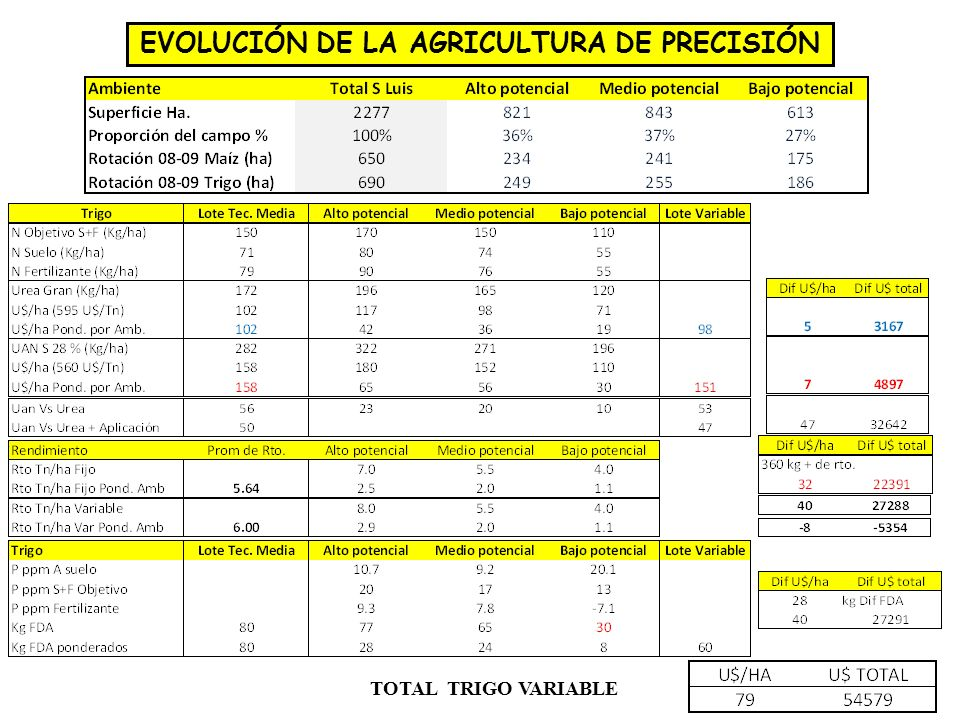 EVOLUCIÓN DE LA AGRICULTURA DE PRECISIÓN TOTAL TRIGO VARIABLE