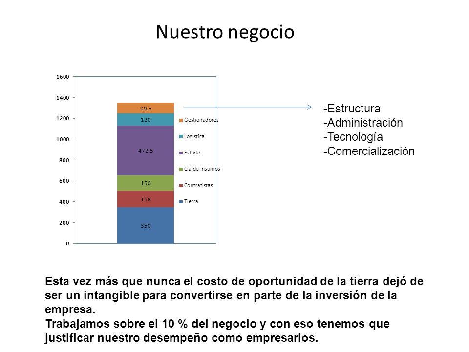 MAÍZ: Nitrógeno ----- CC ----- Mod Hum ----- seco ----- CC (100% AU) ----- Mod Hum (100% AU hasat 100 / 50% hasta 120 / 30% resto) ----- seco (100% AU hasta 45 / 50% hasta 75 / 30% resto) Serie Pehuajó Hapludoles énticos en los sectores más elevados, Hapludoles típicos y thapto árgicos en los sectores más planos 135 150 160 Mod.