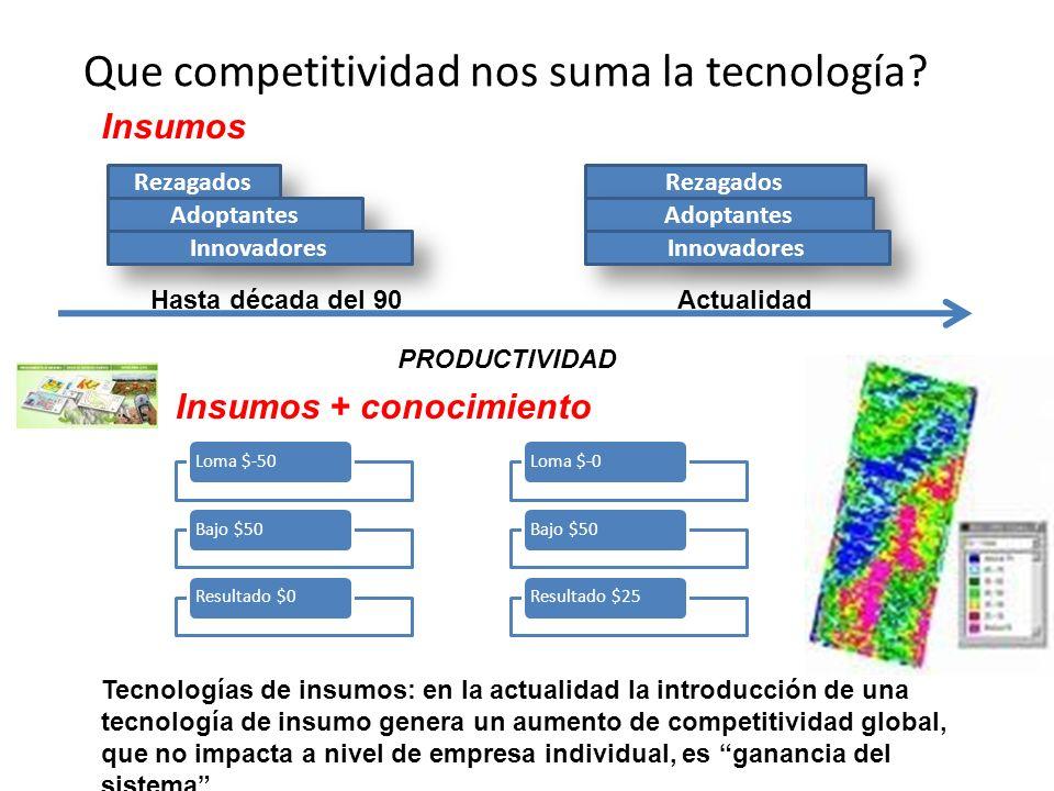 Que competitividad nos suma la tecnología? Rezagados Adoptantes Innovadores Rezagados Adoptantes Innovadores Tecnologías de insumos: en la actualidad