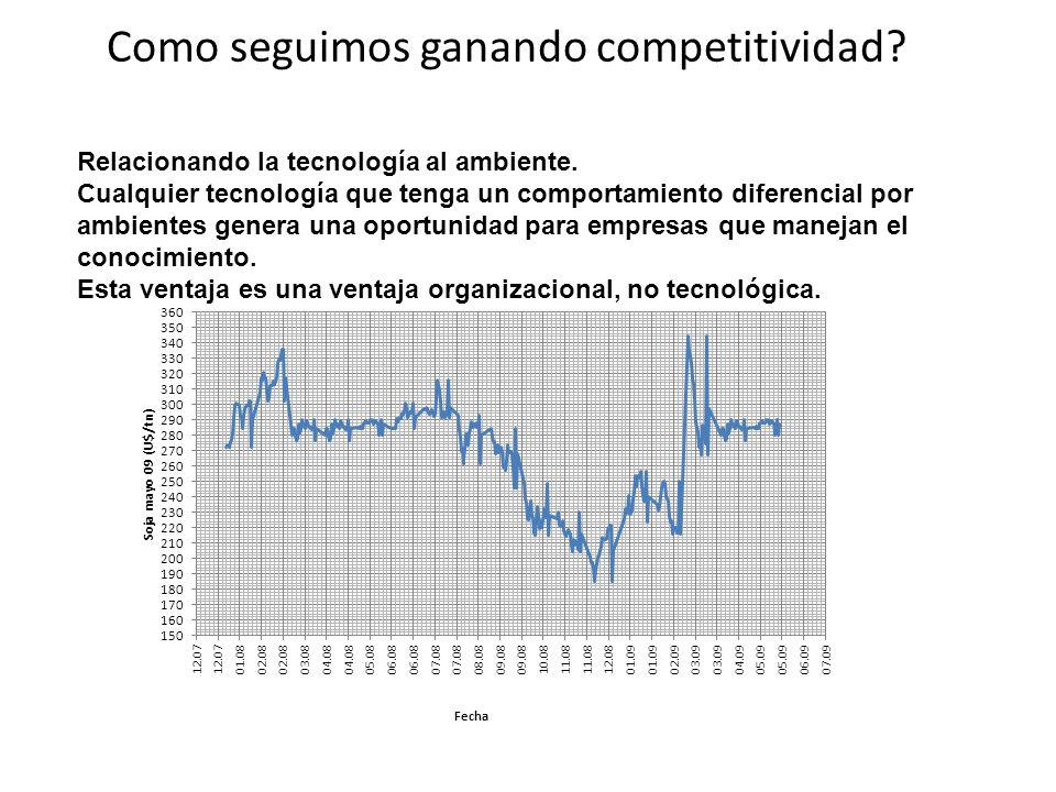 Como seguimos ganando competitividad? Relacionando la tecnología al ambiente. Cualquier tecnología que tenga un comportamiento diferencial por ambient