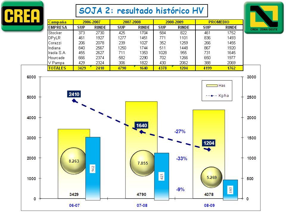 SOJA 2: resultado histórico HV