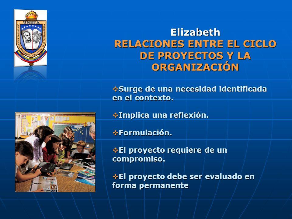 Elizabeth RELACIONES ENTRE EL CICLO DE PROYECTOS Y LA ORGANIZACIÓN Surge de una necesidad identificada en el contexto. Surge de una necesidad identifi