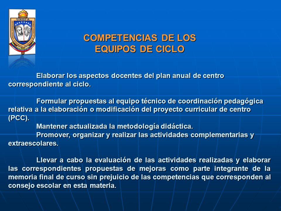 COMPETENCIAS DE LOS EQUIPOS DE CICLO Elaborar los aspectos docentes del plan anual de centro correspondiente al ciclo. Formular propuestas al equipo t