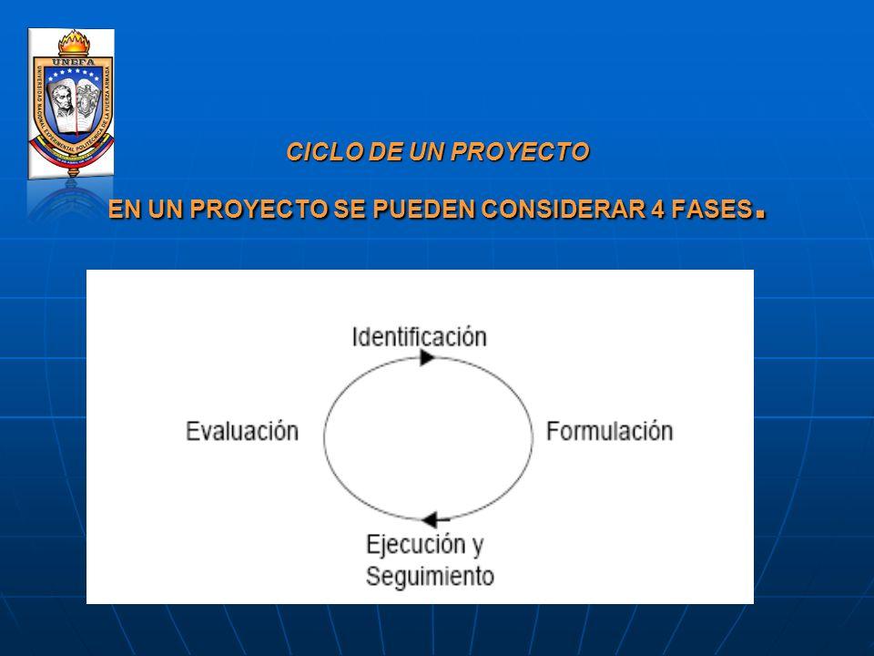 CICLO DE UN PROYECTO EN UN PROYECTO SE PUEDEN CONSIDERAR 4 FASES.