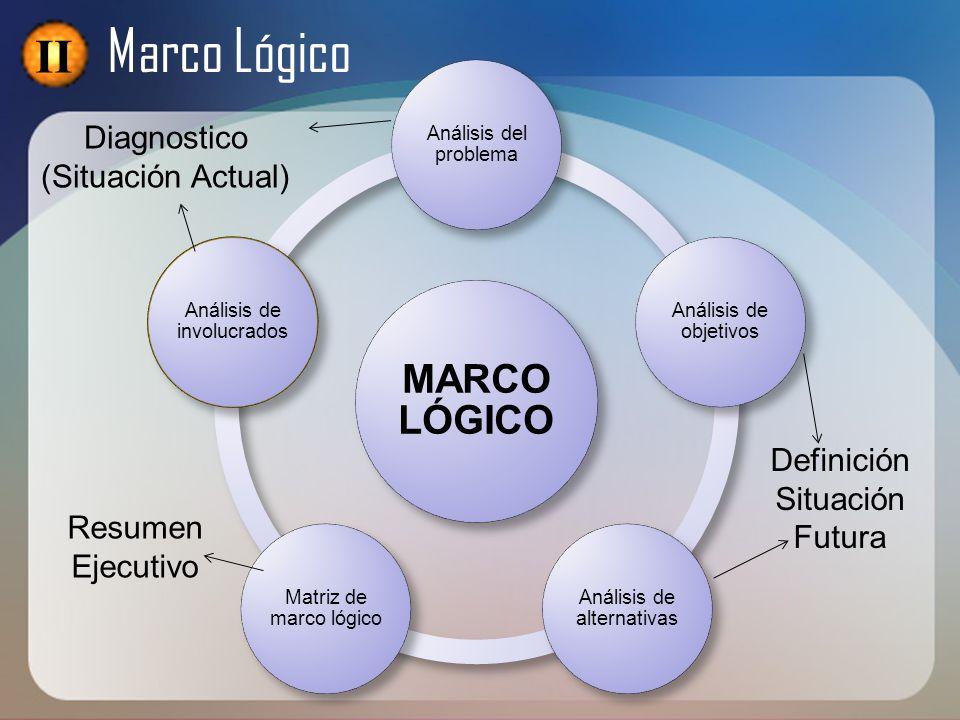MARCO LÓGICO Análisis del problema Análisis de objetivos Análisis de alternativas Matriz de marco lógico Análisis de involucrados Diagnostico (Situaci
