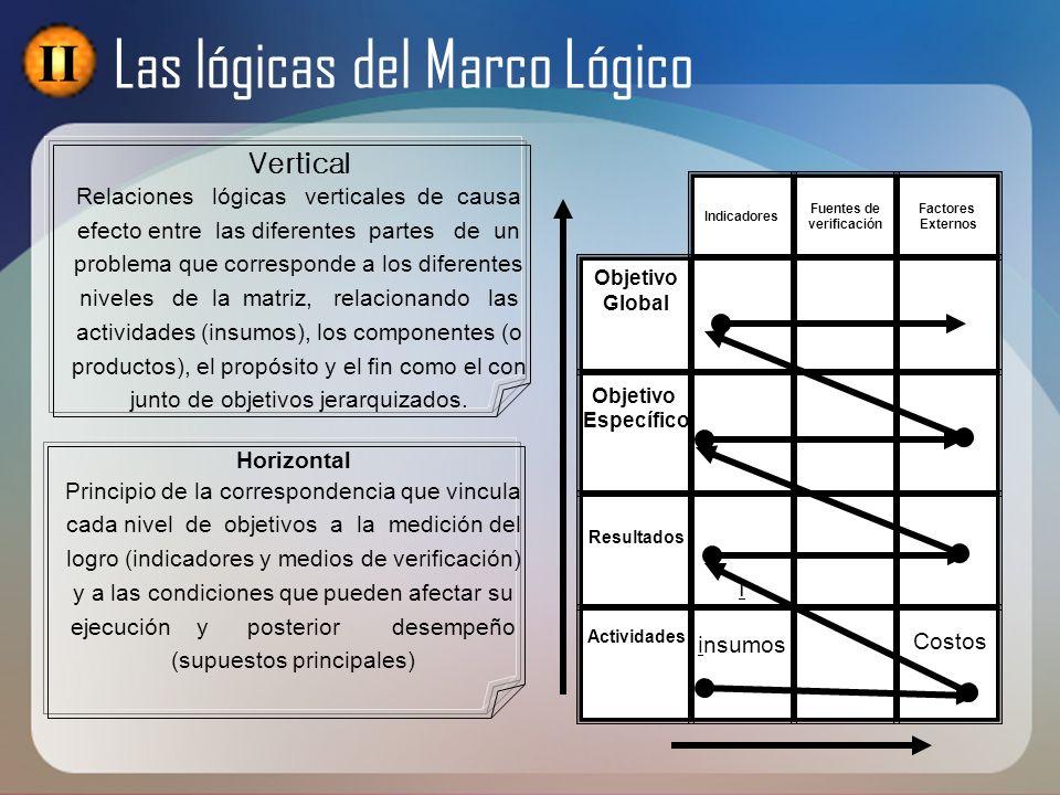 Vertical Relaciones lógicas verticales de causa efecto entre las diferentes partes de un problema que corresponde a los diferentes niveles de la matri