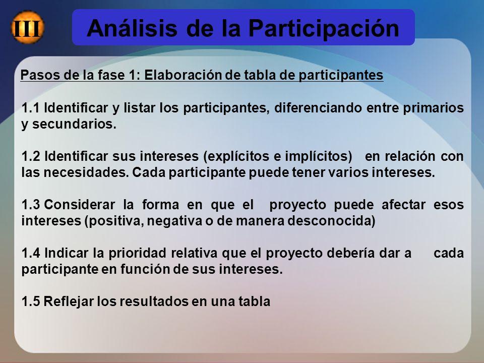 Pasos de la fase 1: Elaboración de tabla de participantes 1.1 Identificar y listar los participantes, diferenciando entre primarios y secundarios. 1.2