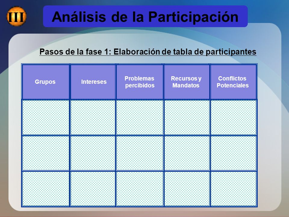 Pasos de la fase 1: Elaboración de tabla de participantes Conflictos Potenciales Recursos y Mandatos Grupos Intereses Problemas percibidos Análisis de