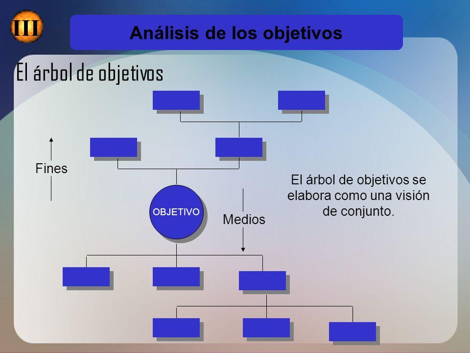 OBJETIVO Fines Medios El árbol de objetivos se elabora como una visión de conjunto. El árbol de objetivos Análisis de los objetivos III