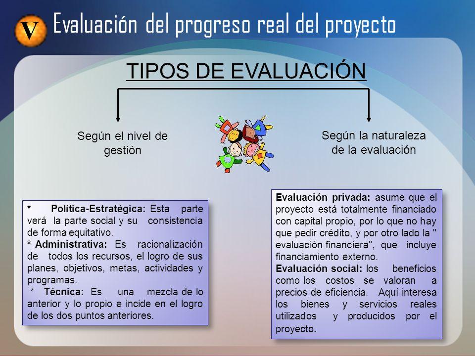 V Evaluación del progreso real del proyecto TIPOS DE EVALUACIÓN Según el nivel de gestión Según la naturaleza de la evaluación * Política-Estratégica:
